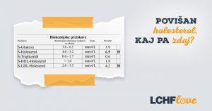 Povišan holesterol pri prehrani LCHF/keto